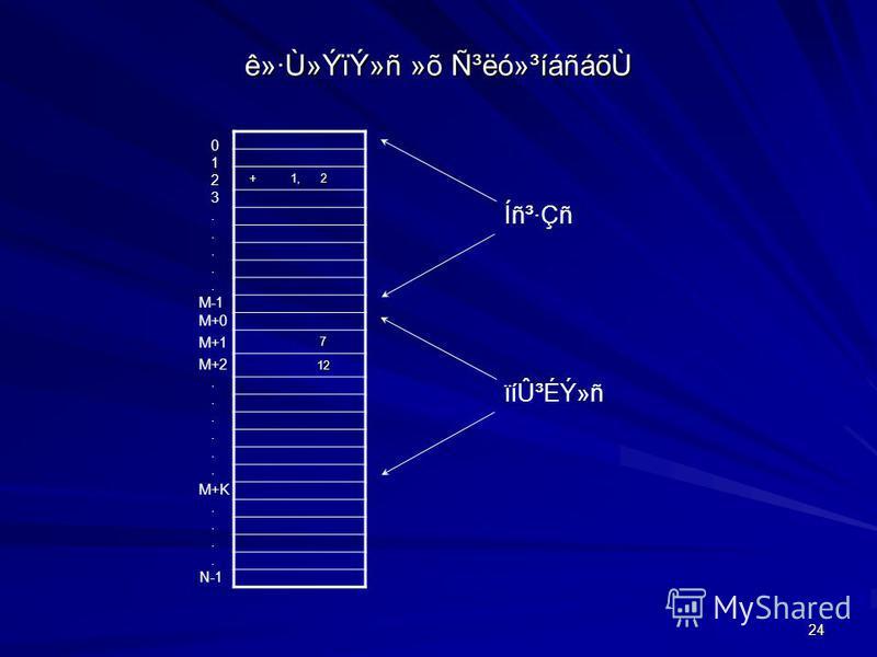 24 ê»·Ù»ÝïÝ»ñ »õ ѳëó»³íáñáõÙ + 1, 2 + 1, 2 7 12 12 Íñ³·ÇñïíÛ³ÉÝ»ñ 0 1 2 3. M-1 M+0 M+1 M+2. M+K. N-1 M