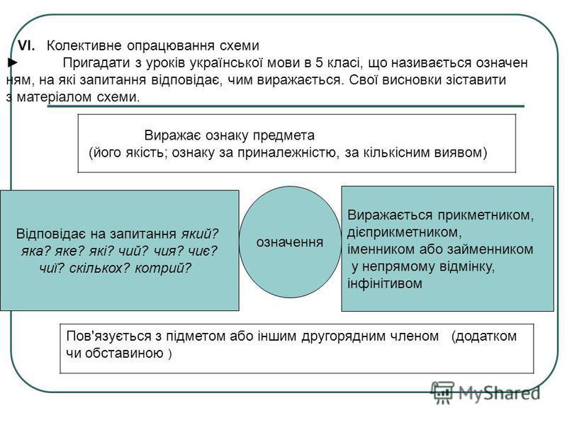 VІ. Колективне опрацювання схеми Пригадати з уроків української мови в 5 класі, що називається означен ням, на які запитання відповідає, чим виражається. Свої висновки зіставити з матеріалом схеми. Виражає ознаку предмета (його якість; ознаку за при