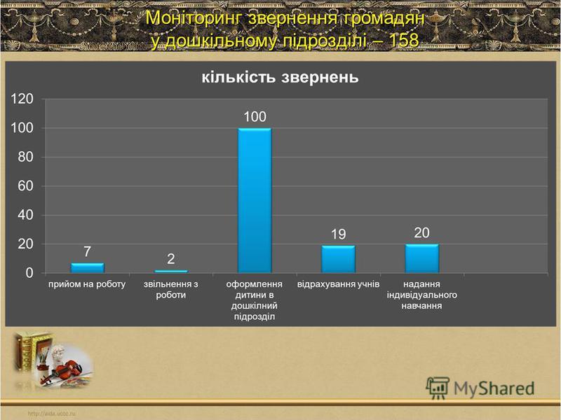 Моніторинг звернення громадян у дошкільному підрозділі – 158
