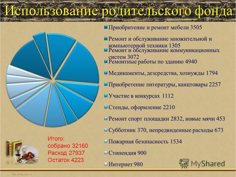 Использование родительского фонда Итого: собрано 32160 Расход 27937 Остаток 4223