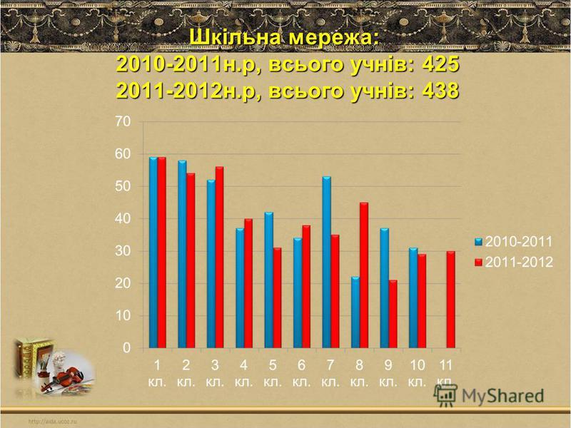 Шкільна мережа: 2010-2011н.р, всього учнів: 425 2011-2012н.р, всього учнів: 438