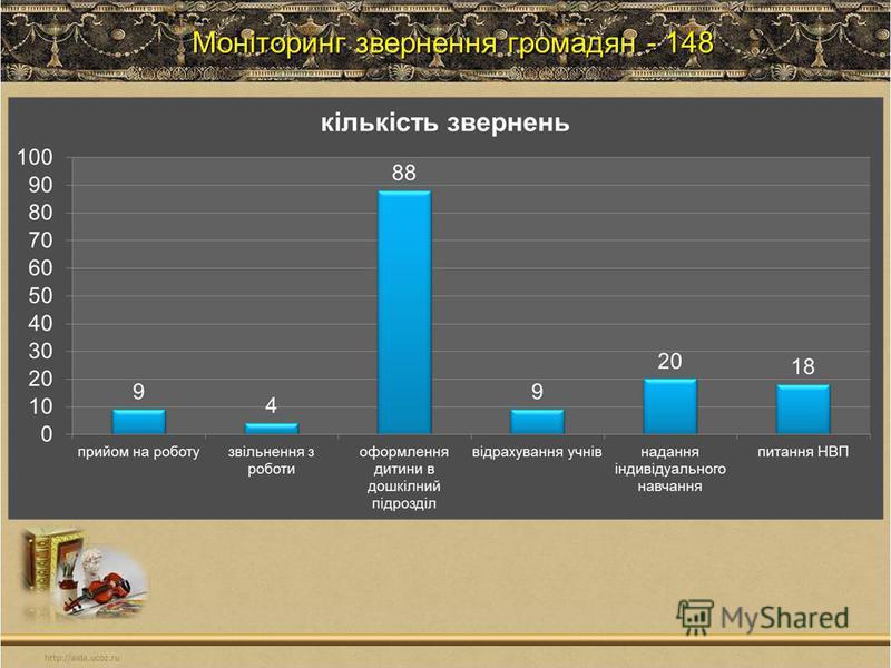 Моніторинг звернення громадян - 148