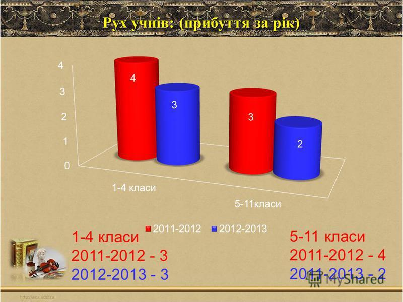 Рух учнів: (прибуття за рік) 5-11 класи 2011-2012 - 4 2011-2013 - 2 1-4 класи 2011-2012 - 3 2012-2013 - 3