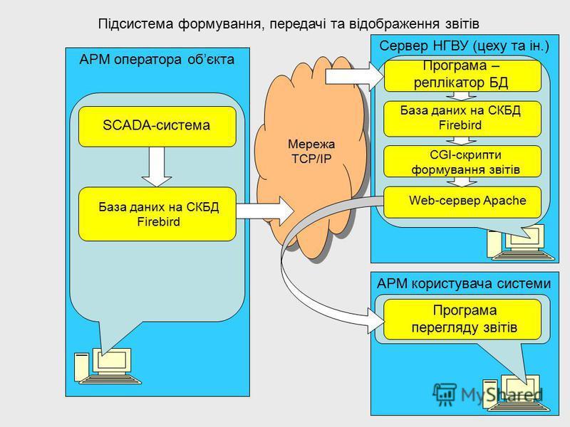 Підсистема формування, передачі та відображення звітів АРМ оператора обєкта Мережа TCP/IP SCADA-система Сервер НГВУ (цеху та ін.) База даних на СКБД Firebird АРМ користувача системи Програма перегляду звітів Web-сервер Apache Програма – реплікатор БД