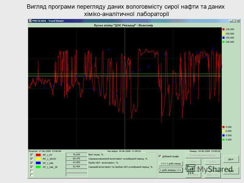 Вигляд програми перегляду даних вологовмісту сирої нафти та даних хіміко-аналітичної лабораторії