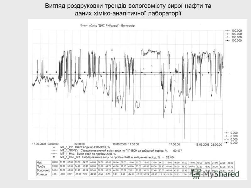 Вигляд роздруковки трендів вологовмісту сирої нафти та даних хіміко-аналітичної лабораторії