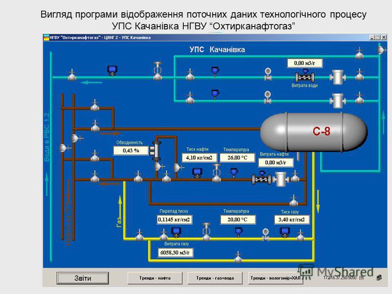 Вигляд програми відображення поточних даних технологічного процесу УПС Качанівка НГВУ Охтирканафтогаз