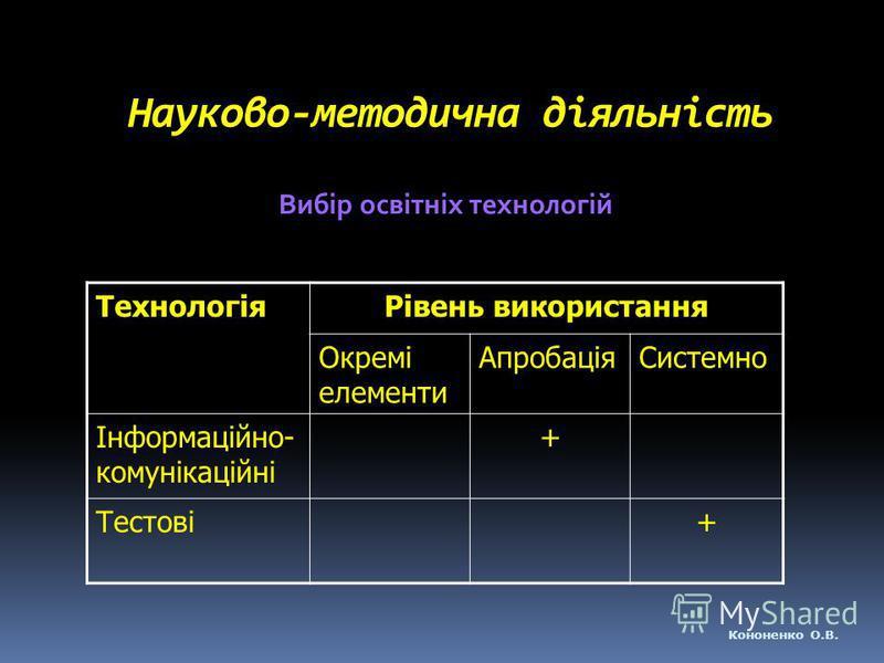 Науково-методична діяльність Вибір освітніх технологій ТехнологіяРівень використання Окремі елементи АпробаціяСистемно Інформаційно- комунікаційні + Тестові+ Кононенко О.В.