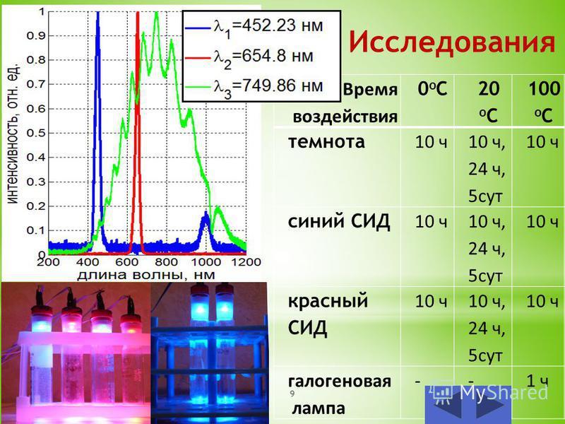 Исследования Время воздействия 0oC0oC 20 o C 100 o C темнота 10 ч 10 ч, 24 ч, 5 сут 10 ч синий СИД 10 ч 10 ч, 24 ч, 5 сут 10 ч красный СИД 10 ч 10 ч, 24 ч, 5 сут 10 ч галогеновая лампа --1 ч 9