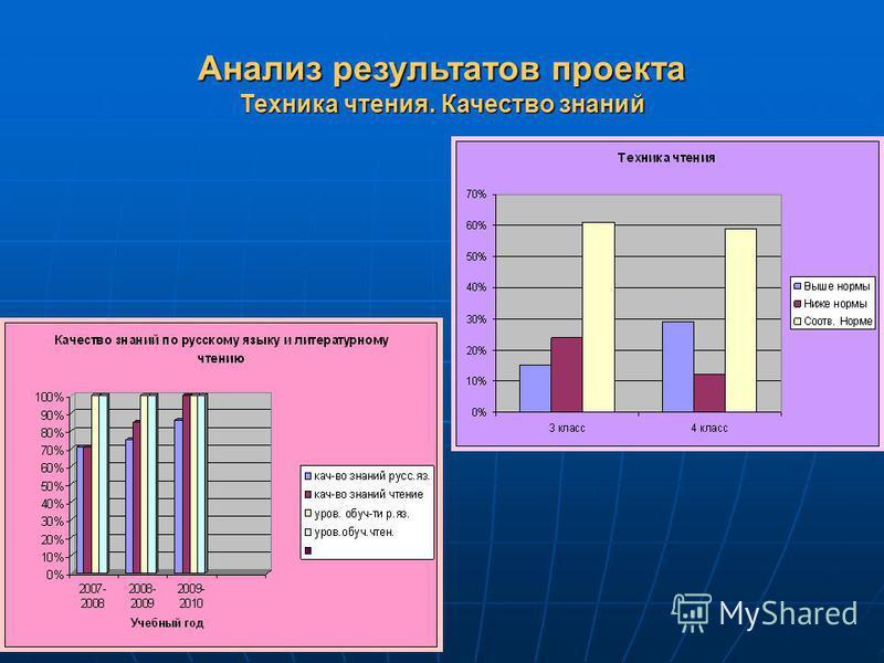 Анализ результатов проекта Техника чтения. Качество знаний