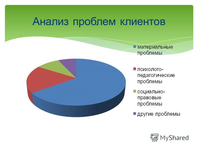 Анализ проблем клиентов
