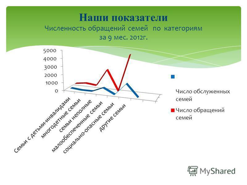 Наши показатели Численность обращений семей по категориям за 9 мес. 2012 г.