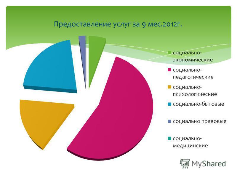 Предоставление услуг за 9 мес.2012 г.