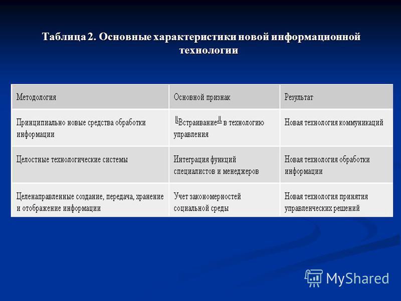 Таблица 2. Основные характеристики новой информационной технологии