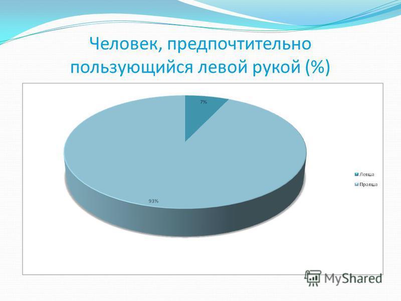 Человек, предпочтительно пользующийся левой рукой (%)