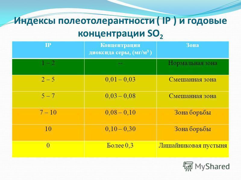 Оценка покрытия, % 1 - 33 - 55 - 10 10 - 2020 - 3030 - 4040 - 5050 - 6060 - 8080 - 100 Балл сi12345678910 3. Расчеты. Рассчитанное проективное покрытие позволяет вычислить индекс полеотолерантности (таблица 3 ), отражающий влияние загрязнения воздуха