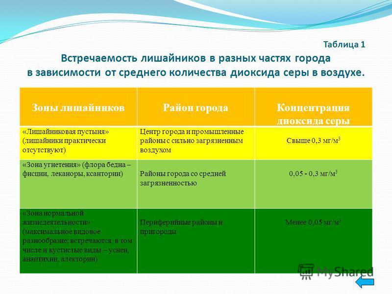 Таблица 2 Определение степени загрязненности по наличию или отсутствию различных морфологических типов лишайников. Степень загрязнения Наличие (+) или отсутствие (-) Кустистых ЛистовыхНакипных Загрязнений нет Слабое загрязнение Среднее загрязнение Си
