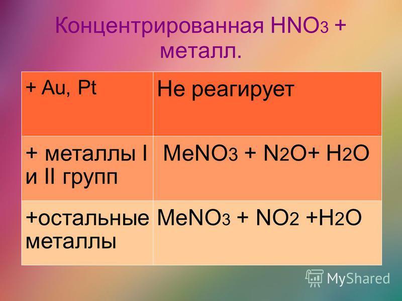 Концентрированная HNO 3 + металл. + Au, Pt Не реагирует + металлы I и II групп МеNO 3 + N 2 O+ H 2 O +остальные металлы MeNO 3 + NO 2 +H 2 O