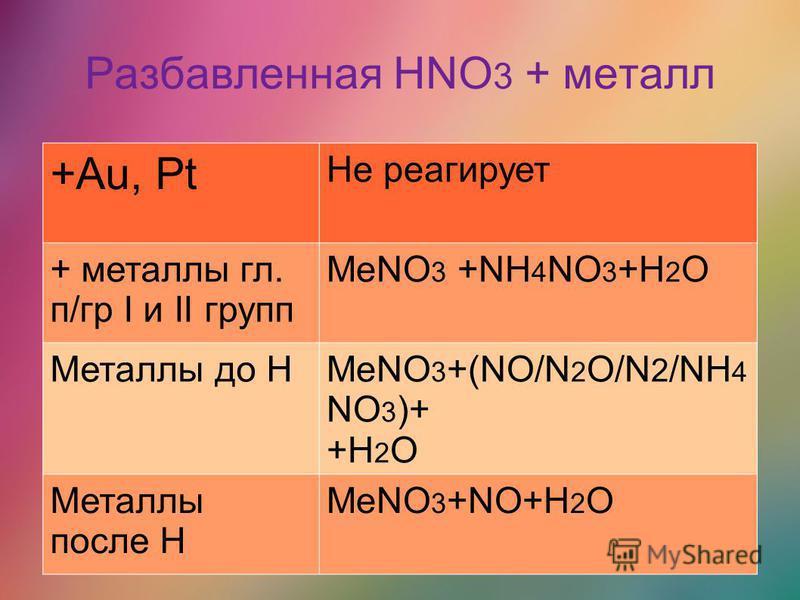Разбавленная HNO 3 + металл +Au, Pt Не реагирует + металлы гл. п/гр I и II групп MeNO 3 +NH 4 NO 3 +H 2 O Металлы до HMeNO 3 +(NO/N 2 O/N 2 /NH 4 NO 3 )+ +H 2 O Металлы после Н MeNO 3 +NO+H 2 O