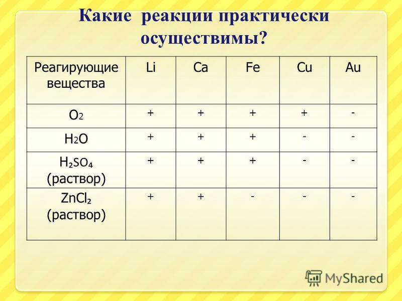 Какие реакции практически осуществимы ? Реагирующие вещества LiCaFeCuAu О2О2 ++++- Н2ОН2О +++-- H SO (раствор) +++-- ZnCl (раствор) ++---