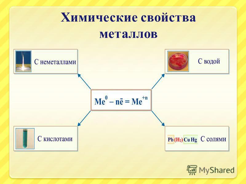 Химические свойства металлов