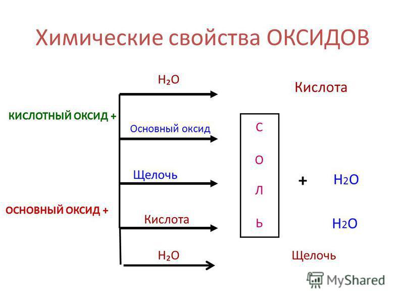 Химические свойства ОКСИДОВ КИСЛОТНЫЙ ОКСИД + СОЛЬСОЛЬ HO Основный оксид Щелочь Кислота + Н2ОН2О ОСНОВНЫЙ ОКСИД + Н2ОН2О HOЩелочь