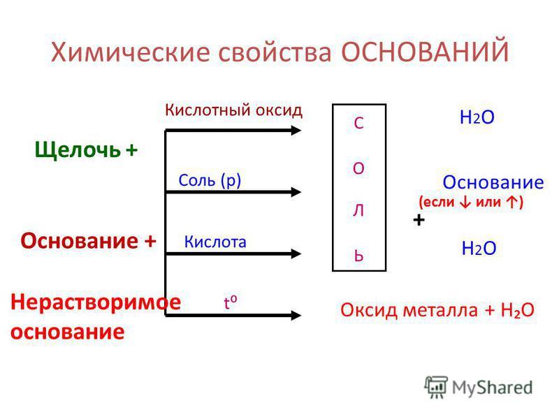 Химические свойства ОСНОВАНИЙ (если или ) Щелочь + СОЛЬСОЛЬ Кислотный оксид Соль (р) Кислота t + Основание Н2ОН2О Оксид металла + HO Н2ОН2О Основание + Нерастворимое основание