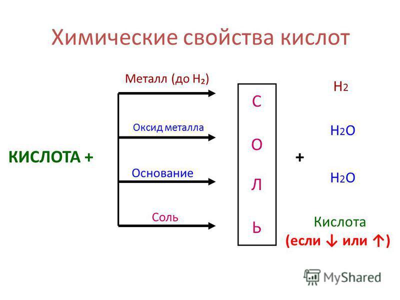 Химические свойства кислот КИСЛОТА + СОЛЬСОЛЬ Металл (до H) Оксид металла Основание Соль + Н2Н2 Н2ОН2О Н2ОН2О Кислота (если или )