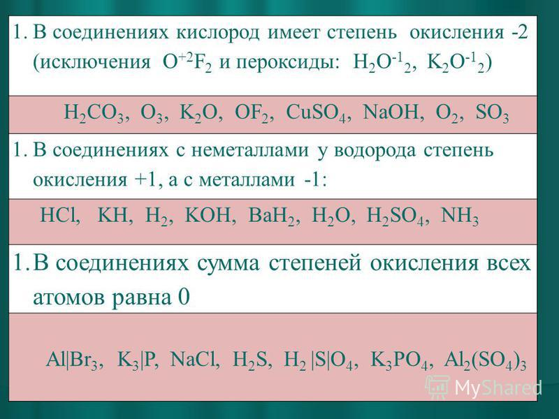 1. В соединениях кислород имеет степень окисления -2 (исключения O +2 F 2 и пероксиды: H 2 O -1 2, K 2 O -1 2 ) H 2 CO 3, O 3, K 2 O, OF 2, CuSO 4, NaOH, O 2, SO 3 1. В соединениях с неметаллами у водорода степень окисления +1, а с металлами -1: HCl,