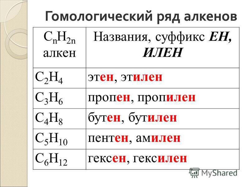 Гомологический ряд алкенов С n H 2n алкен Названия, суффикс ЕН, ИЛЕН C2Н4C2Н4 этан, этэлен C3H6C3H6 пропен, пропэлен C4H8C4H8 бутен, бутэлен C 5 H 10 пентен, амэлен C 6 H 12 гексен, гексэлен