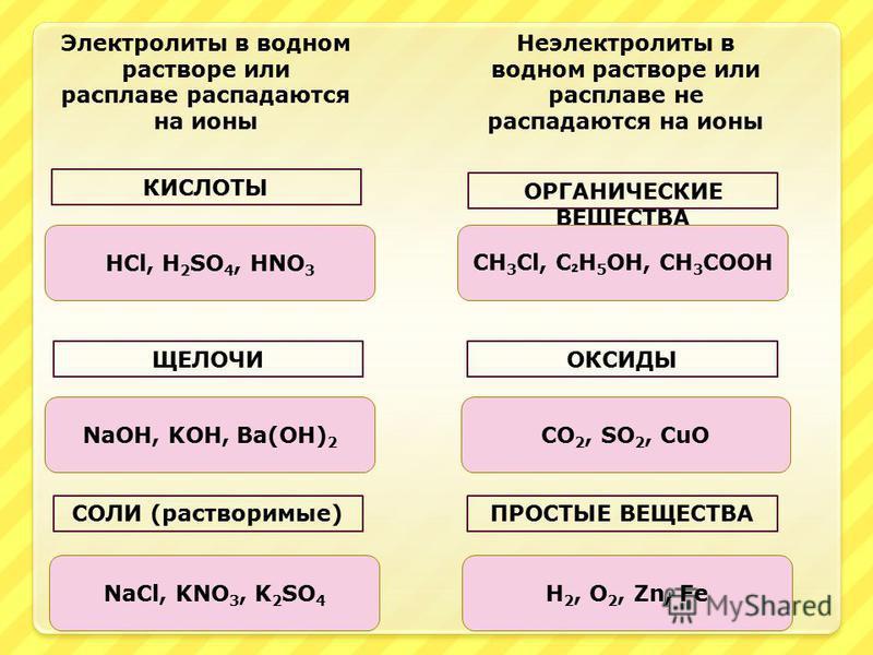 Химическая связь ионная, ковалентная полярная кислоты, соли, щелочи Химическая связь ковалентная неполярная, малополярная большинство органических веществ, простые вещества, оксиды