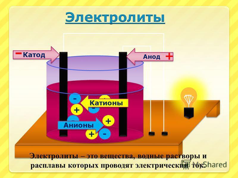 Как сделать диссоциацию электролитов