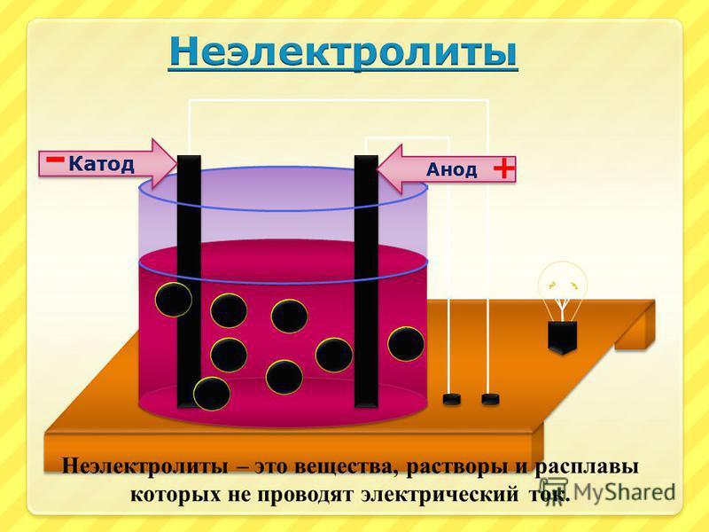 + + + + - - - - Анионы Катионы Анод Катод - + Электролиты – это вещества, водные растворы и расплавы которых проводят электрический ток.