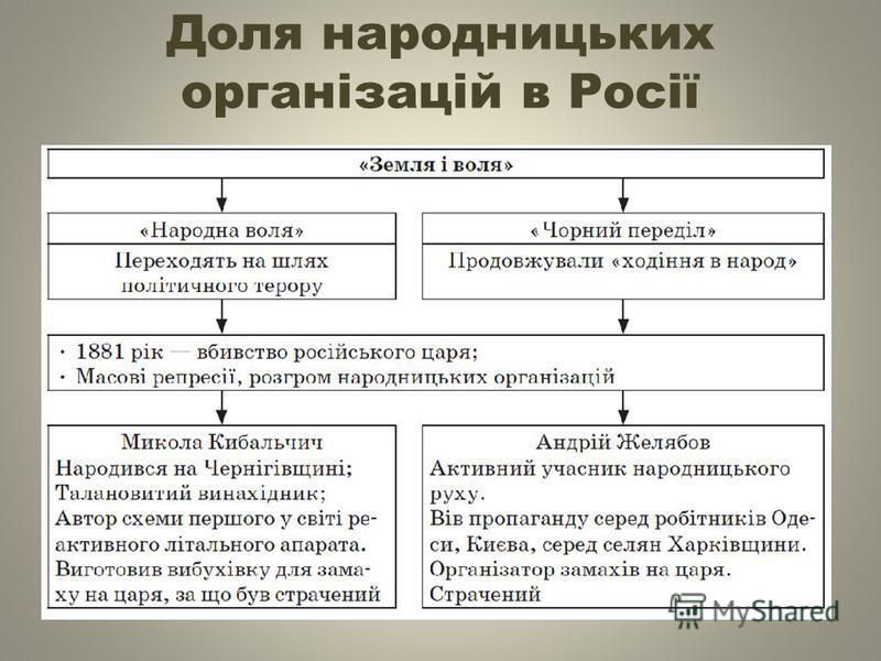 Доля народницьких організацій в Росії