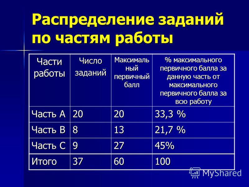 Распределение заданий по частям работы Части работы Числозаданий Максималь ный первичный балл % максимального первичного балла за данную часть от максимального первичного балла за всю работу Часть А 2020 33,3 % Часть В 813 21,7 % Часть С 92745% Итого