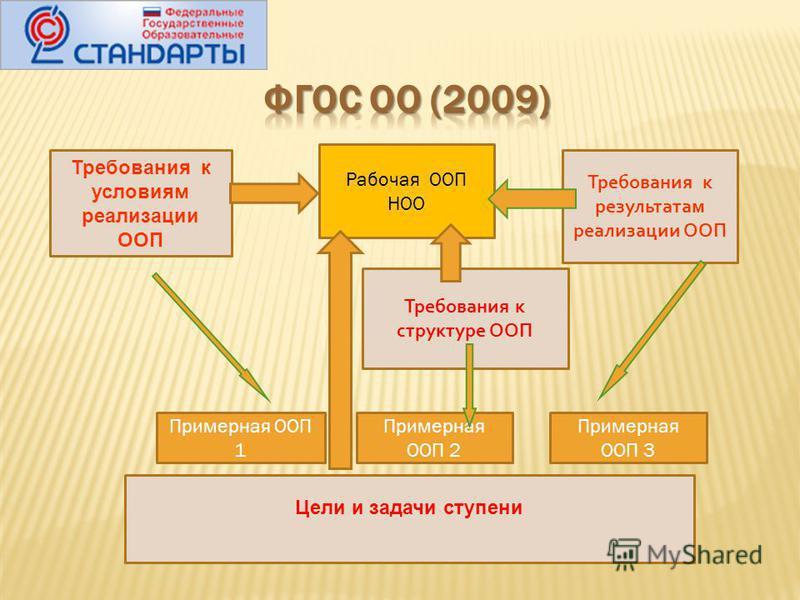 Требования к условиям реализации ООП Требования к результатам реализации ООП Цели и задачи ступени Требования к структуре ООП Примерная ООП 1 Примерная ООП 2 Примерная ООП 3 Рабочая ООП НОО