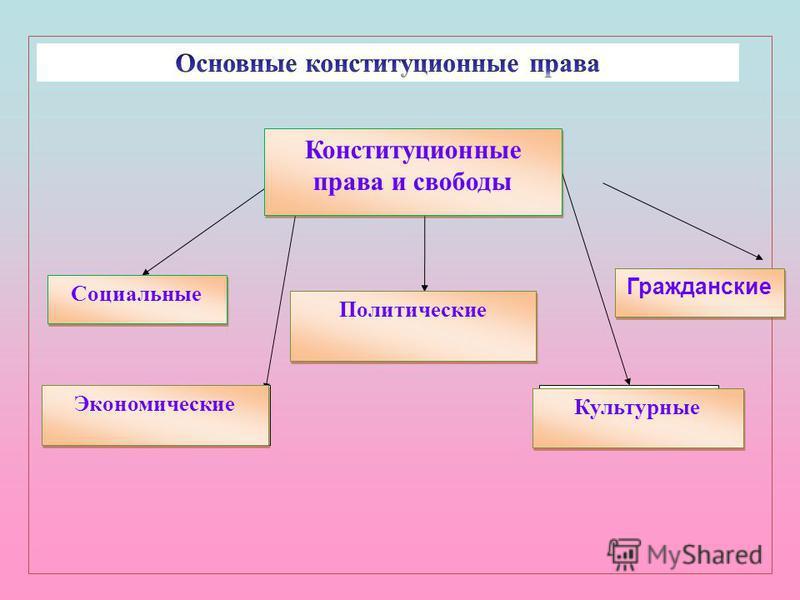 Конституционные права и свободы Конституционные права и свободы Социальные Политические Гражданские Экономические Культурные