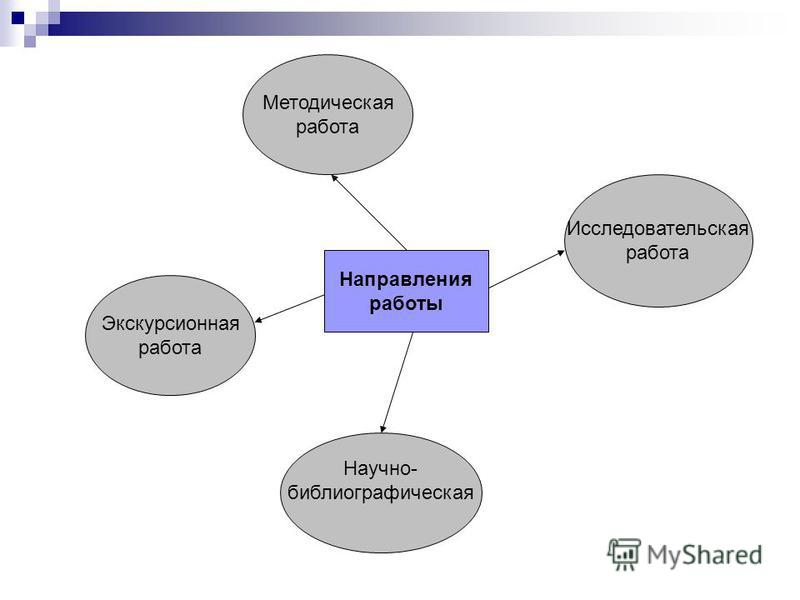 Направления работы Методическая работа Исследовательская работа Экскурсионная работа Научно- библиографическая