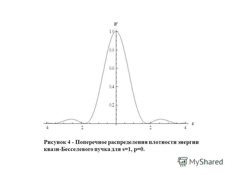 Рисунок 4 - Поперечное распределения плотности энергии квази-Бесселевого пучка для s=1, p=0.