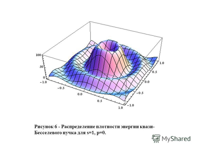 Рисунок 6 - Распределение плотности энергии квази- Бесселевого пучка для s=1, p=0.
