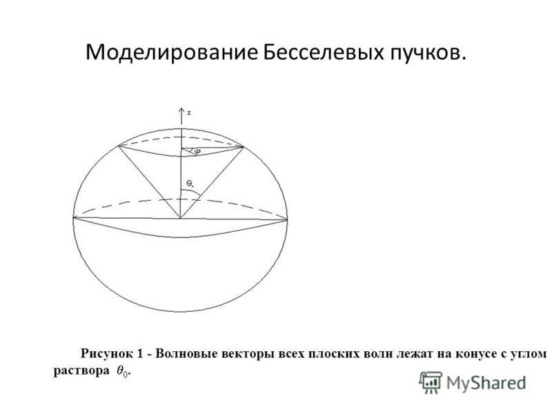 Моделирование Бесселевых пучков. Рисунок 1 - Волновые векторы всех плоских волн лежат на конусе с углом раствора 0.
