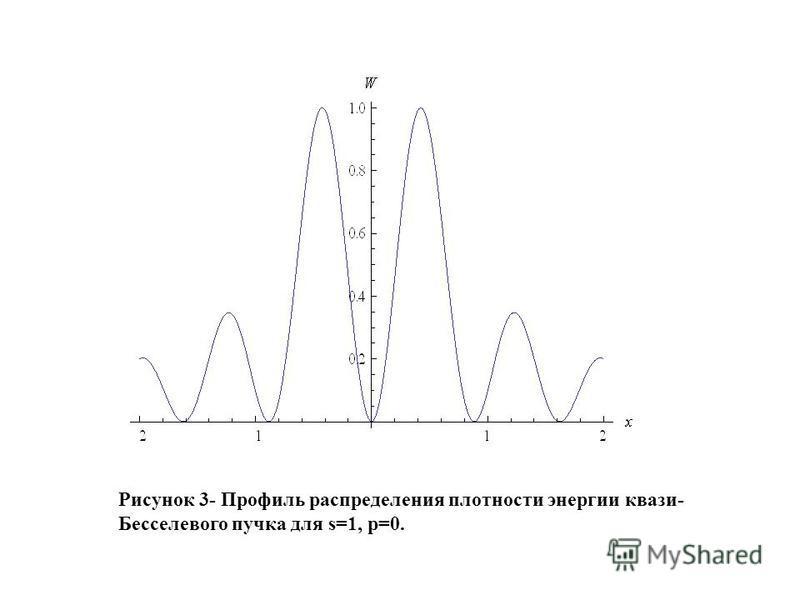 Рисунок 3- Профиль распределения плотности энергии квази- Бесселевого пучка для s=1, p=0.