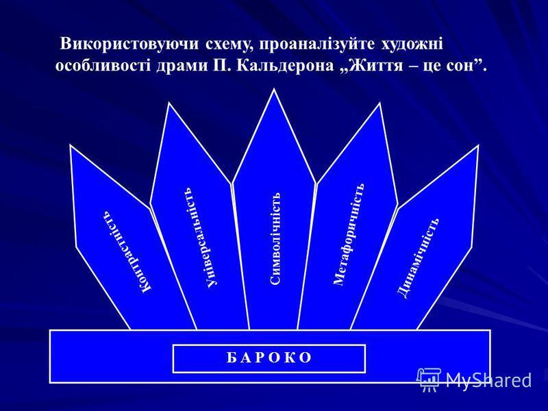 Використовуючи схему, проаналізуйте художні особливості драми П. Кальдерона Життя – це сон. Б А Р О К О Динамічність Метафоричність Символічність Універсальність Контрастність