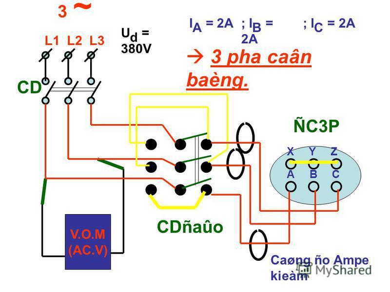 V.O.M (AC.V) 3 ~ L1 L2 L3 CD ÑC3P X Y Z A B C U d = 380V I A = 2A; I B = 2A ; I C = 2A 3 pha caân baèng. Caøng ño Ampe kieàm CDñaûo