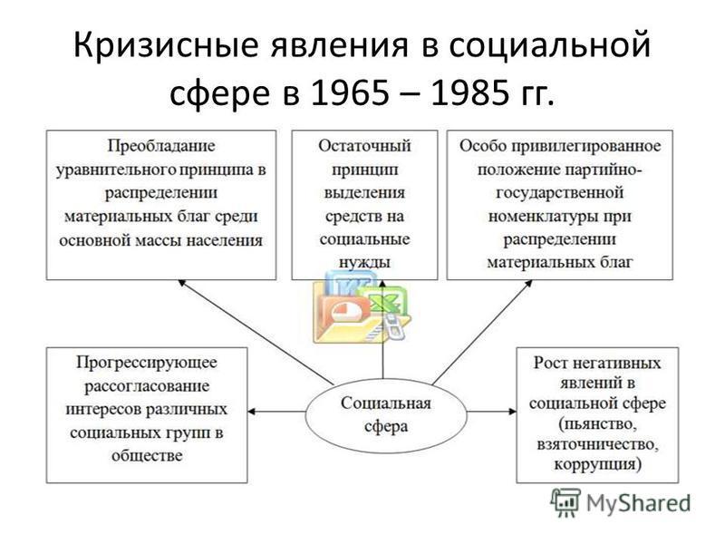 Кризисные явления в социальной сфере в 1965 – 1985 гг.