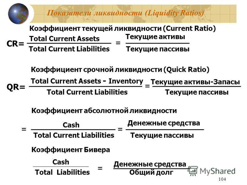 104 Показатели ликвидности (Liquidity Ratios) Коэффициент текущей ликвидности (Current Ratio) CR= Total Current Assets Total Current Liabilities = Текущие активы Текущие пассивы Коэффициент срочной ликвидности (Quick Ratio) QR= Total Current Assets -