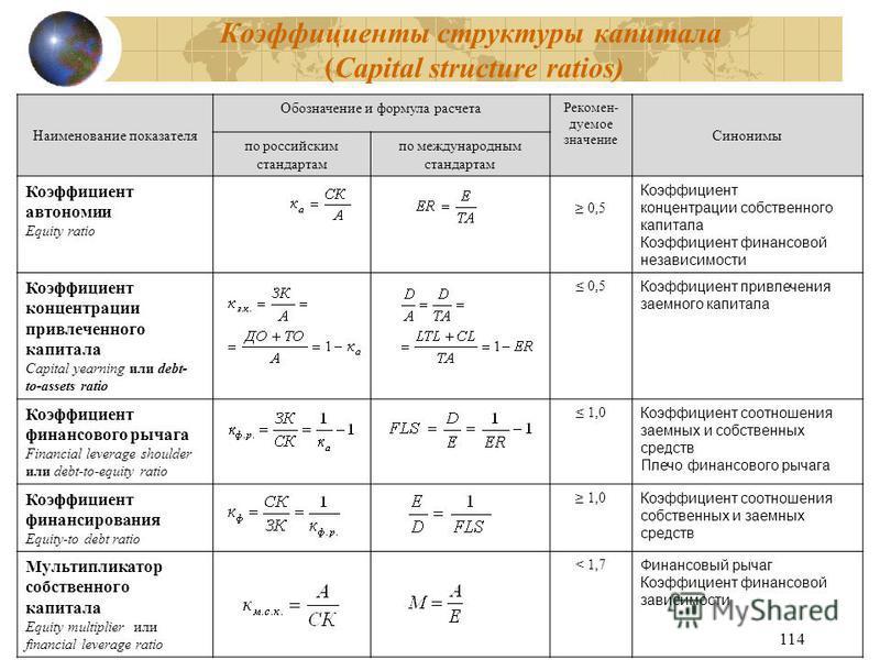 114 Коэффициенты структуры капитала (Capital structure ratios) Наименование показателя Обозначение и формула расчета Рекомен- дуемое значение Синонимы по российским стандартам по международным стандартам Коэффициент автономии Equity ratio 0,5 Коэффиц