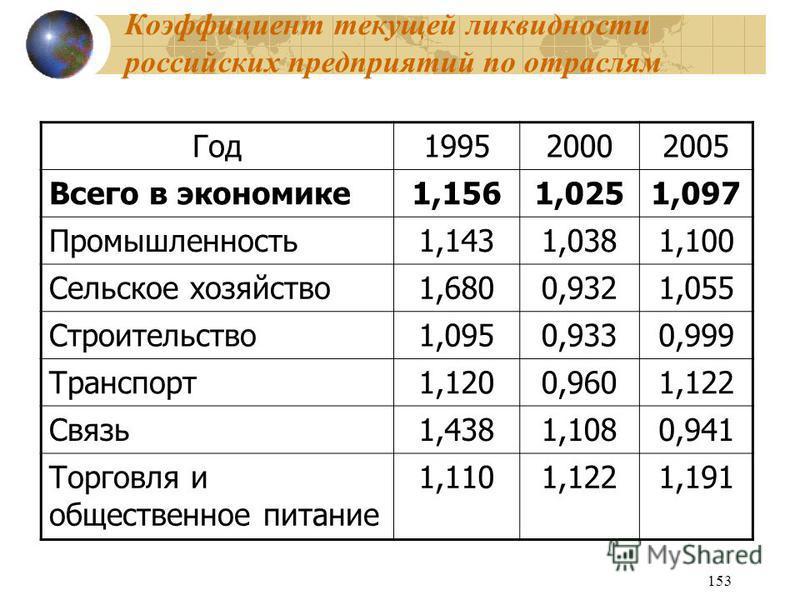 153 Коэффициент текущей ликвидности российских предприятий по отраслям Год 199520002005 Всего в экономике 1,1561,0251,097 Промышленность 1,1431,0381,100 Сельское хозяйство 1,6800,9321,055 Строительство 1,0950,9330,999 Транспорт 1,1200,9601,122 Связь