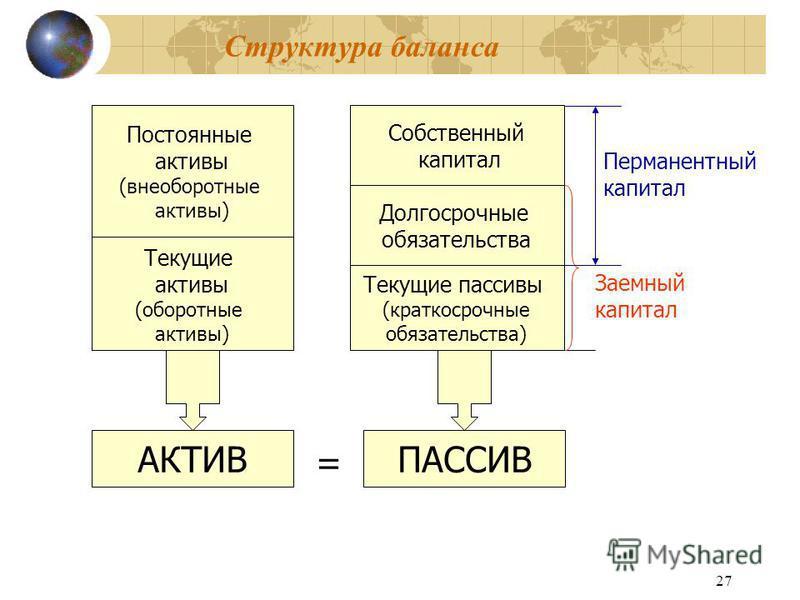 27 Структура баланса Постоянные активы (внеоборотные активы) Текущие активы (оборотные активы) Собственный капитал Долгосрочные обязательства Текущие пассивы (краткосрочные обязательства) Заемный капитал Перманентный капитал = АКТИВПАССИВ