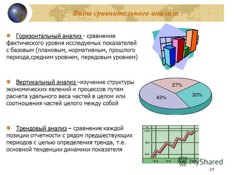 35 Виды сравнительного анализа Горизонтальный анализ Горизонтальный анализ - сравнение фактического уровня исследуемых показателей с базовым (плановым, нормативным, прошлого периода,средним уровнем, передовым уровнем) Вертикальный анализ Вертикальный